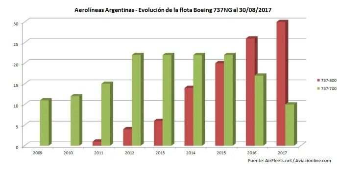Aerolíneas Argentinas - flota 737 - evolucion 2009-2017 30AGO17