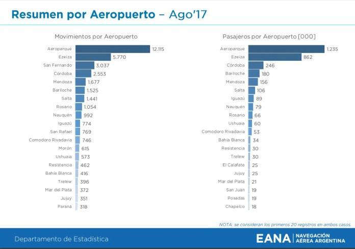 02 - ago2017eana-ranking aeropuertos