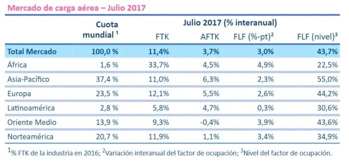 2017 julio carga IATA