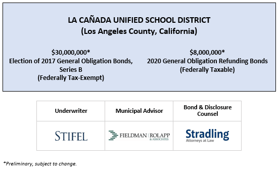 SUPPLEMENT TO PRELIMINARY OFFICIAL STATEMENT relating to | LA CAÑADA UNIFIED SCHOOL DISTRICT (Los Angeles County, California)  $30,000,000* Election of 2017 General Obligation Bonds, Series B (Federally Tax-Exempt) $8,000,000* 2020 General Obligation Refunding Bonds (Federally Taxable) POS POSTED 3-4-20