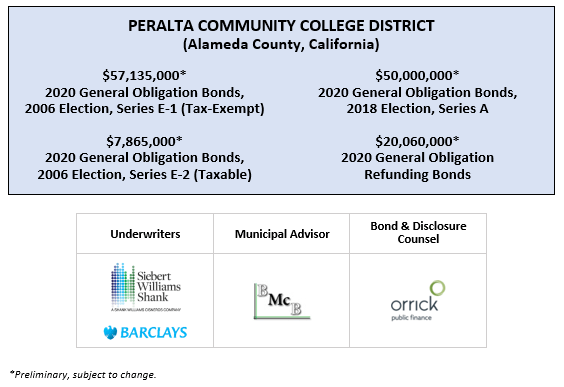 PERALTA COMMUNITY COLLEGE DISTRICT (Alameda County, California) $57,135,000* 2020 General Obligation Bonds, 2006 Election, Series E-1 (Tax-Exempt) $50,000,000* 2020 General Obligation Bonds, 2018 Election, Series A $7,865,000* 2020 General Obligation Bonds, 2006 Election, Series E-2 (Taxable) $20,060,000* 2020 General Obligation Refunding Bonds POS & INVESTOR PRESENTATION DATED 4-9-20