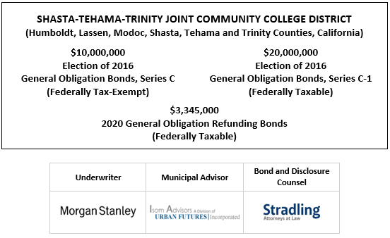 SHASTA-TEHAMA-TRINITY JOINT COMMUNITY COLLEGE DISTRICT (Humboldt, Lassen, Modoc, Shasta, Tehama and Trinity Counties, California) $10,000,000 Election of 2016 General Obligation Bonds, Series C (Federally Tax-Exempt) $20,000,000 Election of 2016 General Obligation Bonds, Series C-1 (Federally Taxable) $3,345,000 2020 General Obligation Refunding Bonds (Federally Taxable) FOS POSTED 11-23-20