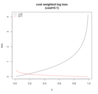 rplot-cw-log-loss