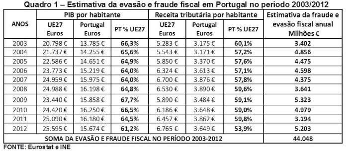 Fraude fiscal - I