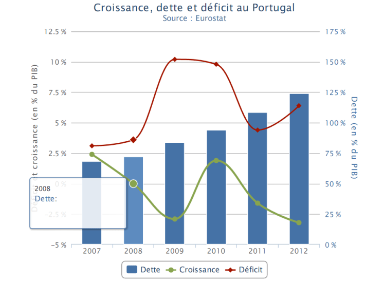 Portugal - IV