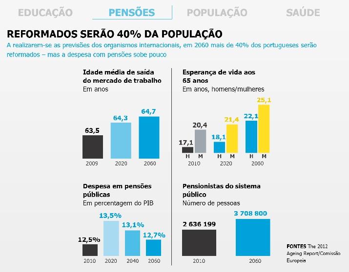 PENSÕES FUTURO PORTUGAL