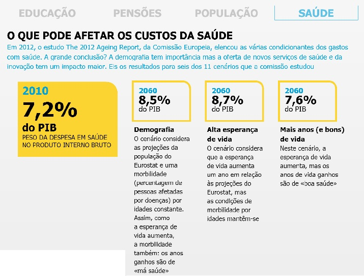SAUDE FUTURO PORTUGAL