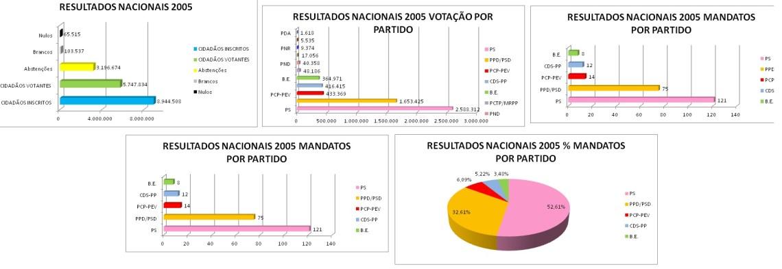RESULTADOS ELEIÇÕES 2005D