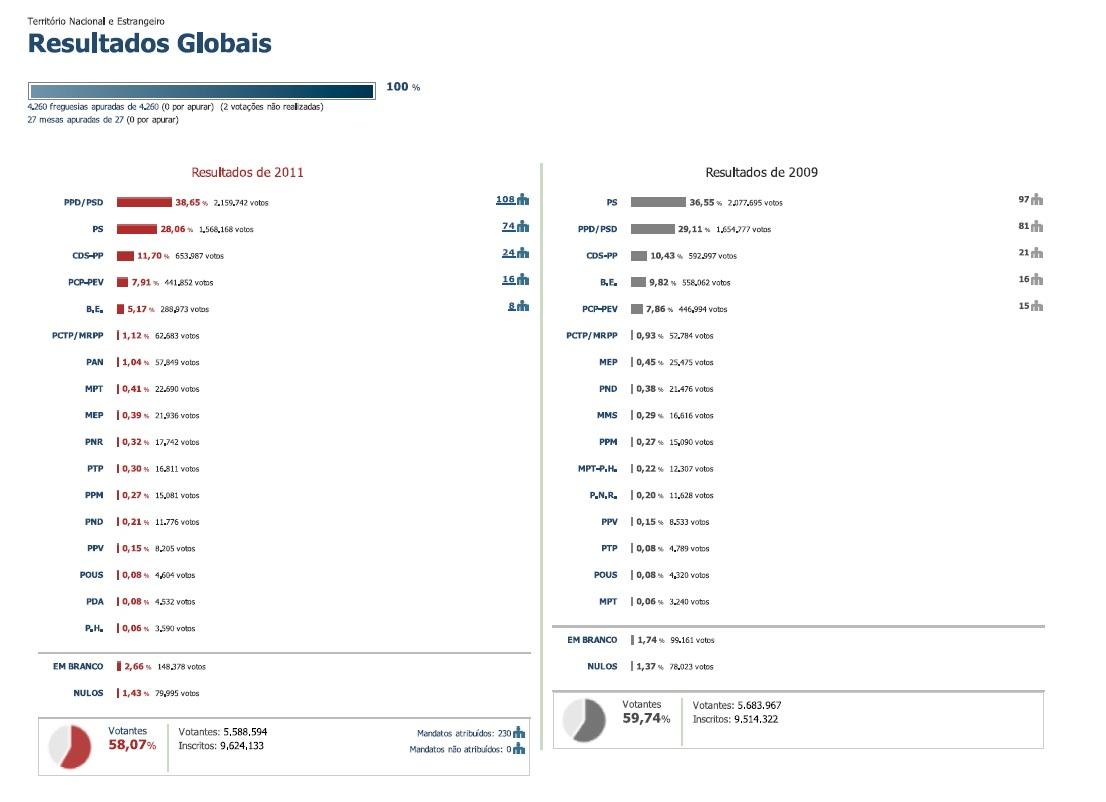 RESULTADOS LEGISLATIVAS 2009_2011
