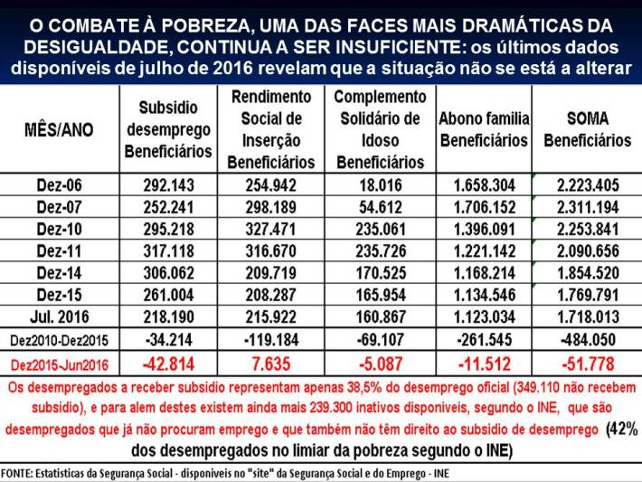 38-2016-portugal-desigualdades-xviii