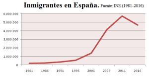 inmigracion-en-espana