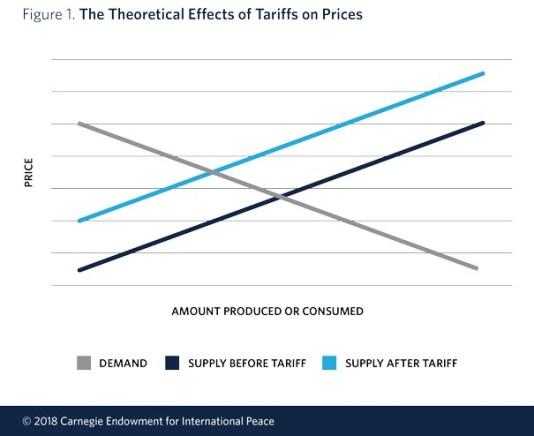 20 As tarifas e o intervencionismo comercial