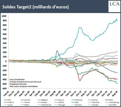 5 a mergulhar no poço de liquidez do Target2 1