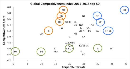 Taxas e competitividade