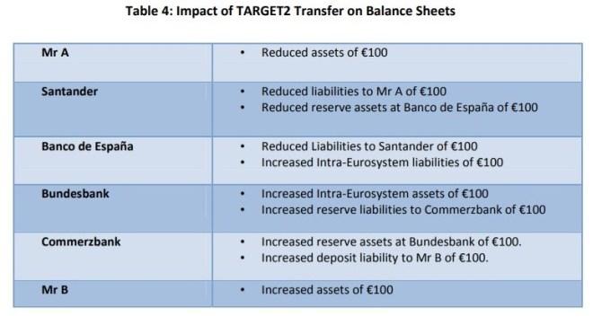 10 TARGET2 e os Balanços do Banco Central 5