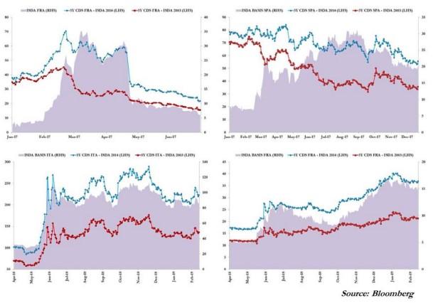 16 A nova morfologia do risco na zona euro 24