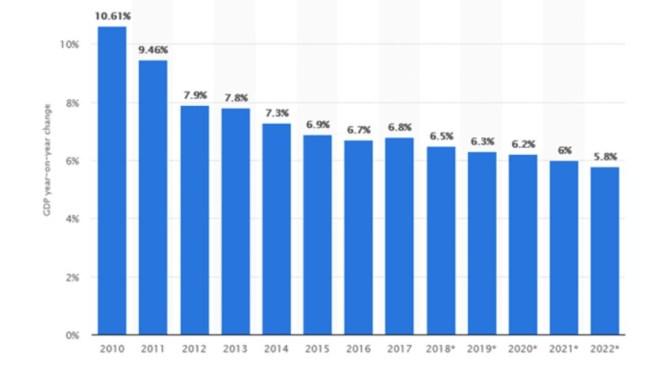14 A aceleração do crescimento chinês 2