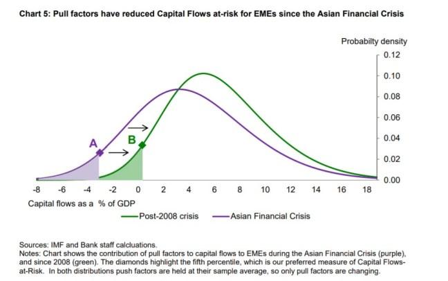 7 Os desafios crescentes para a política monetária discurso Carney 6