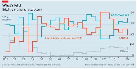 8 Economist Vitória dos novíssimos conservadores de Boris Johnson 2