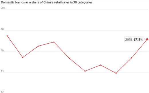 China e Hong Kong 1 A América está a perder o comprador chinês 4