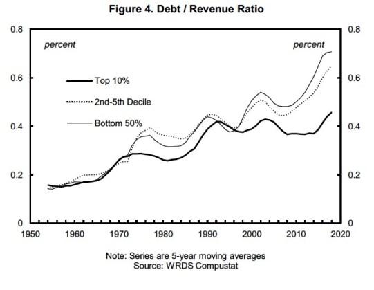 90 COVID-19 e a próxima Catástrofe da Dívida das Empresas 4