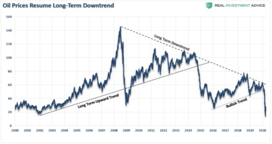 97 L Roberts O colapso dos preços do petróleo era inevitável 2