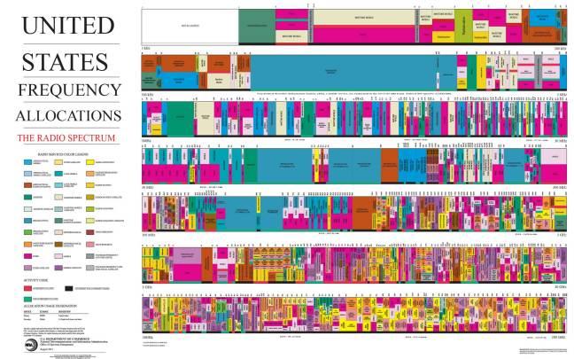 Spectre des fréquences radio allouées aux États-Unis