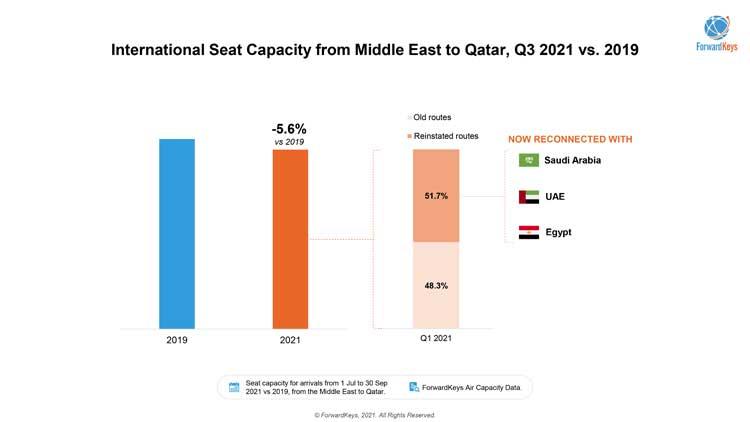 Transfer in Doha, Abu Dhabi, Dubai: Airline Passengers choice is clear 2