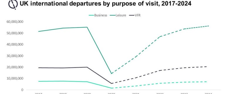 As US travel restrictions ease, trips from UK will rise by 10 million 1