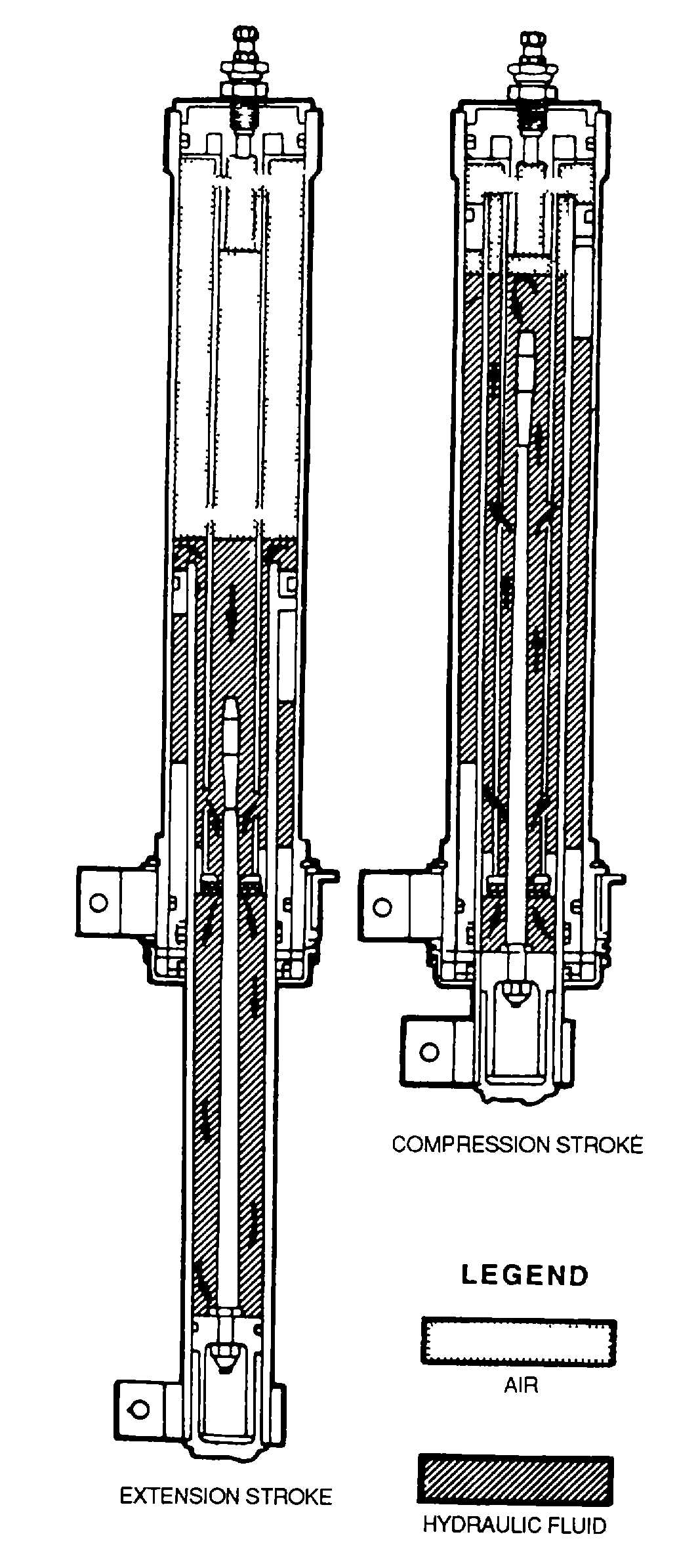 Figure 9 6 Shock Strut Operation