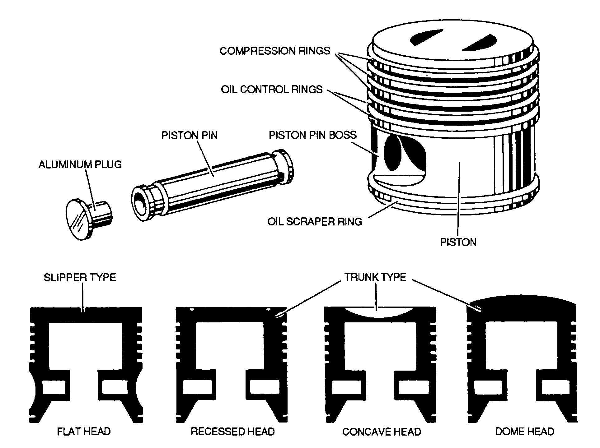 Figure 7 10 Piston Pin And Ring Assemblies