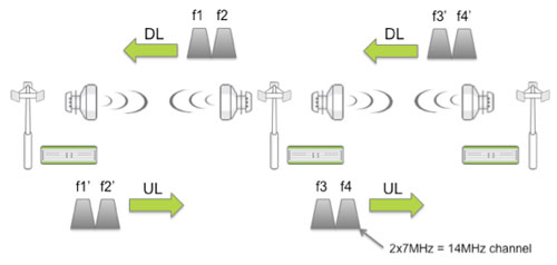what is asymmetrical link operation