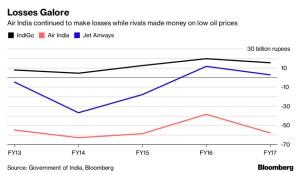 Air India Sale