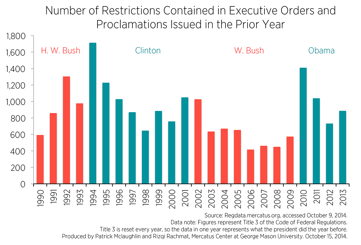 Executive Actions Orders Memos And Proclamations