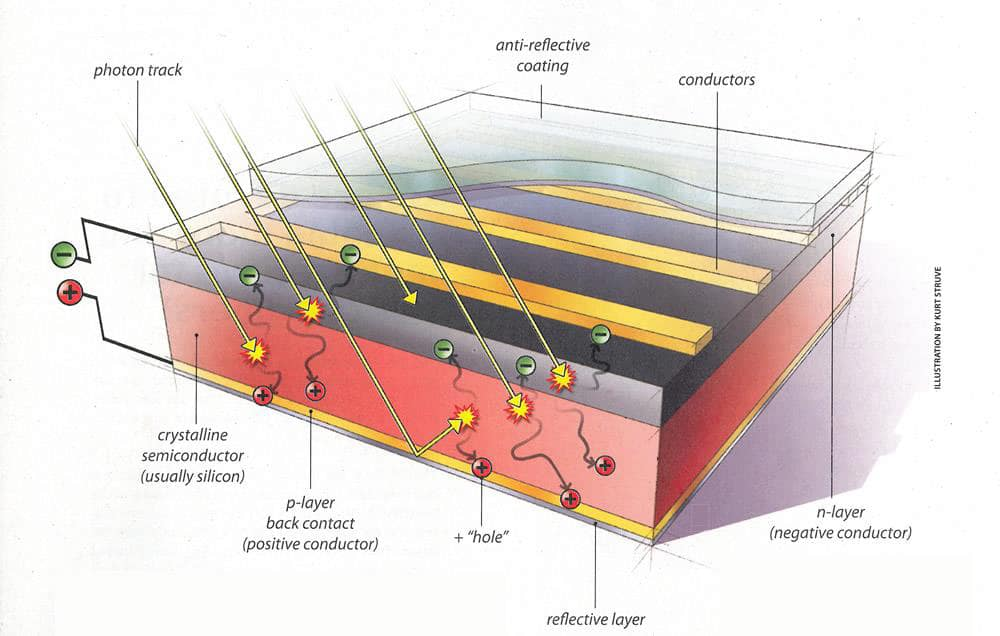 "Diagram of a typical crystalline silicon solar cell. To make this type of cell, wafers of high-purity silicon are ""doped"" with various impurities and fused together. The resulting structure creates a pathway for electrical current within and between the solar cells."