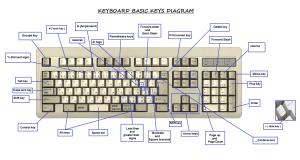 Keyboard Diagram and key definitions   avilchezj