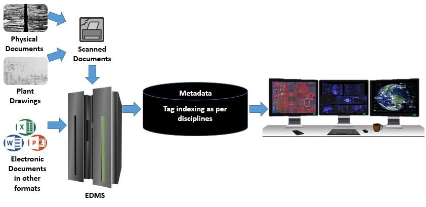 Metadata Organized