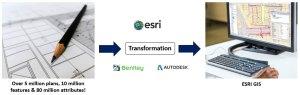 esri data transformation