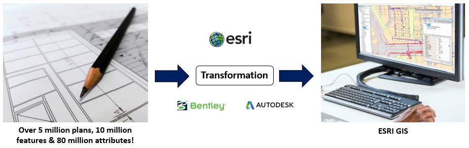 Moving a Telecom's Network Asset Data to an Enterprise GIS