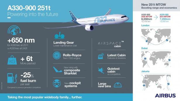 Infografia Airbus A330-900neo 251t