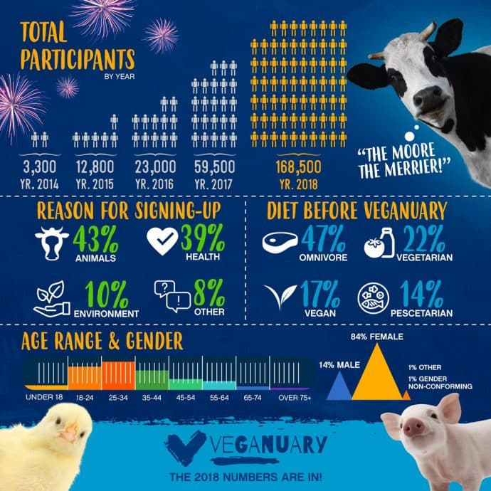 Veganuary Infographic
