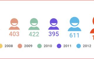 5 per mille scelte avis er 2016