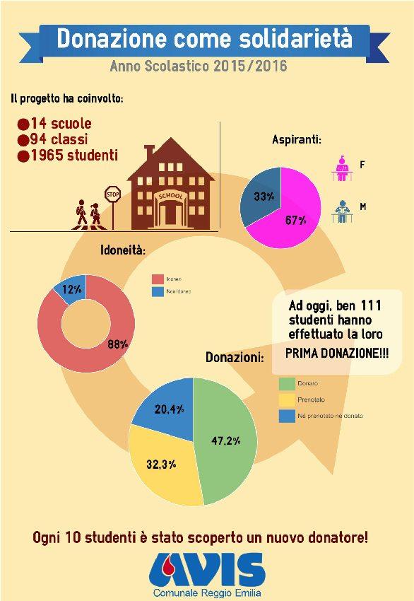 progetti scuola-infografica-progetto-avis-scuole-superiori-reggio-emilia-2015-16