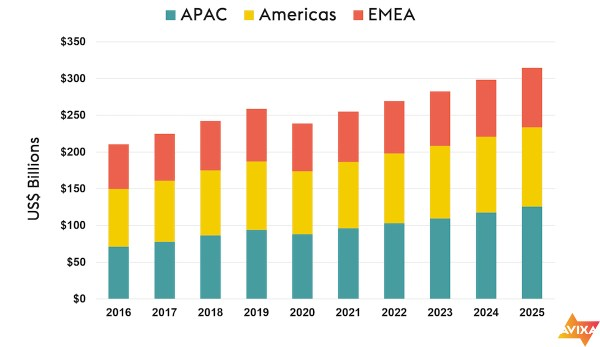 Due to the global pandemic, the industry is expected to decline to $239 billion in 2020