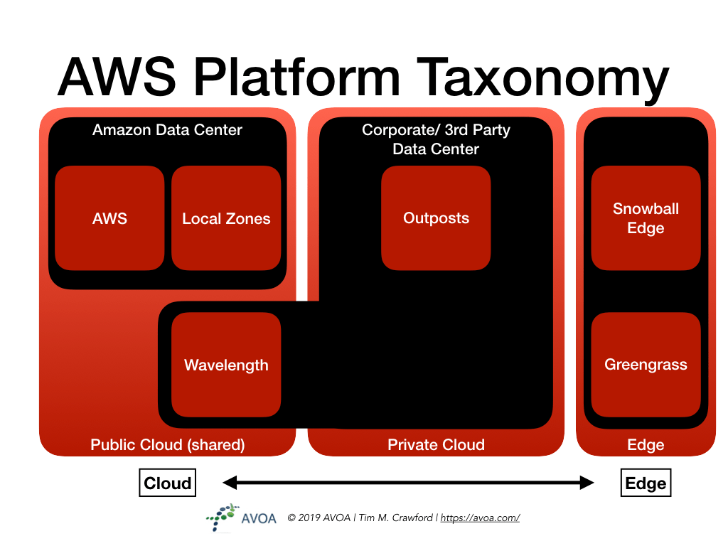 Amazon Platform Taxonomy.001
