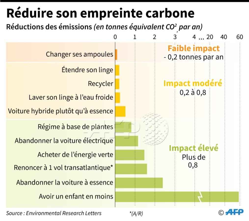 Graphique : comment réduire son empreinte carbone