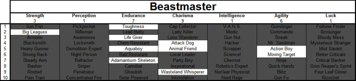 Fallout 4 Beastmaster Build