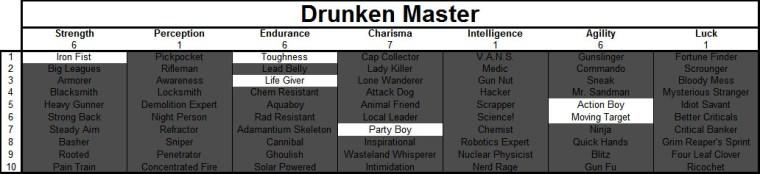 Fallout 4 Drunken Master Build