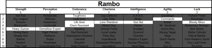 Fallout 4 Rambo Build