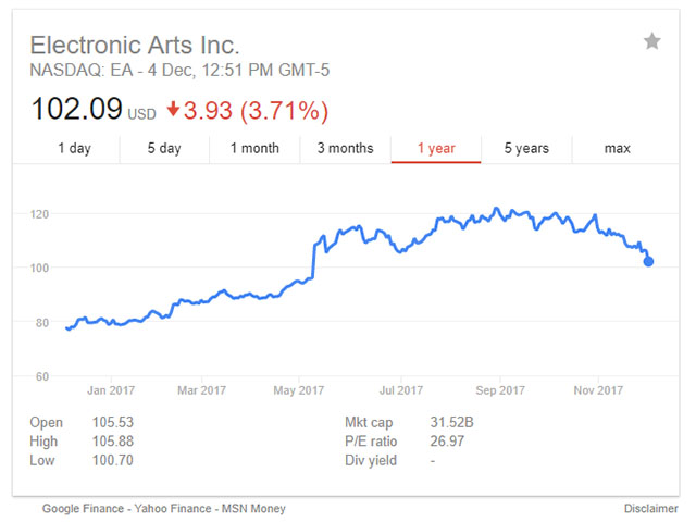 Electronic Arts Stocks NASDAQ 04DEC2017